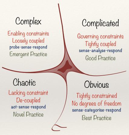 Kompleksitet - visuel forklaring