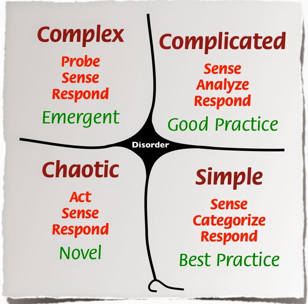 Kompleksitet - Respons